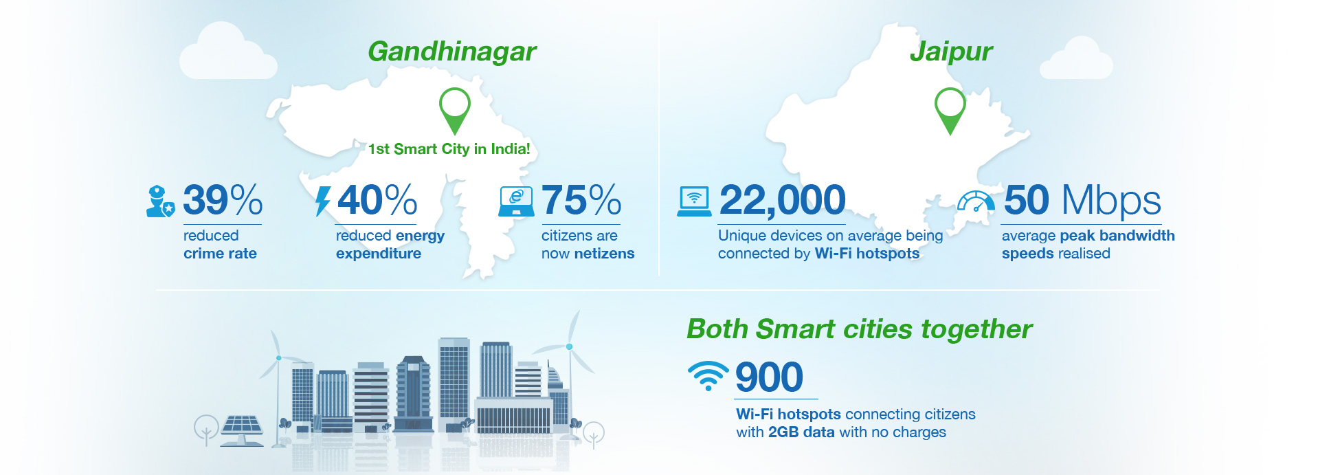 Developing Smart Cities with Smart City Projects - Sterlite Tech