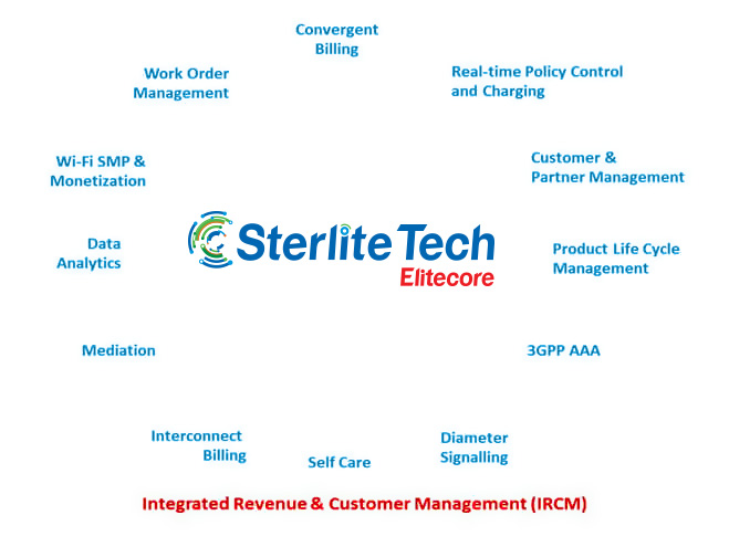 Sterlite Tech Software Services - ELITECORE
