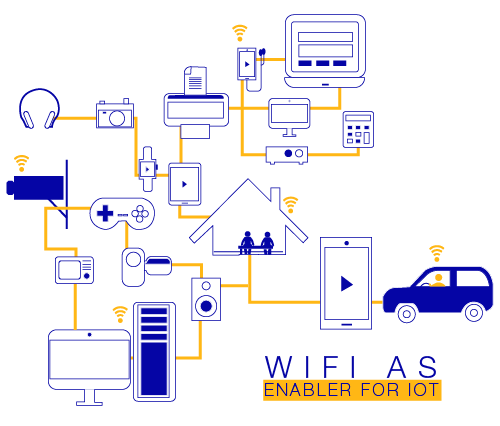 Here's why Wi-Fi is key enabler of IoT and M2M revolution
