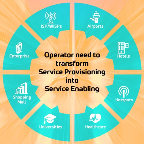 Operator need to transform Service Provisioning into Service Enabling