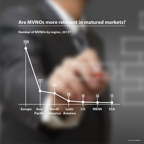 Are MVNOs more relevant in matured markets?