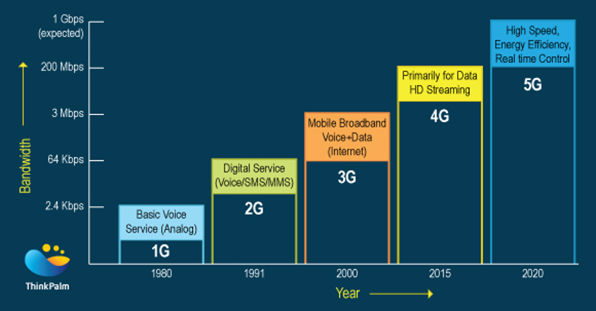 Eveything you want to know about 5G