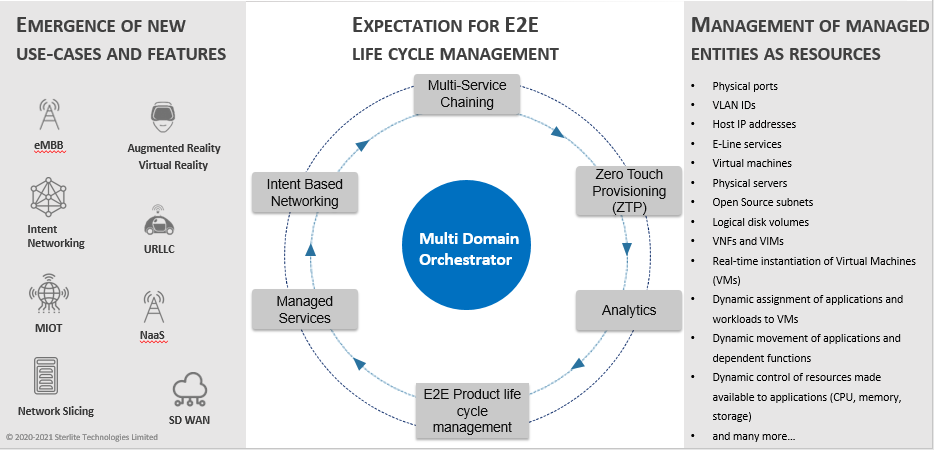The drivers for network orchestration