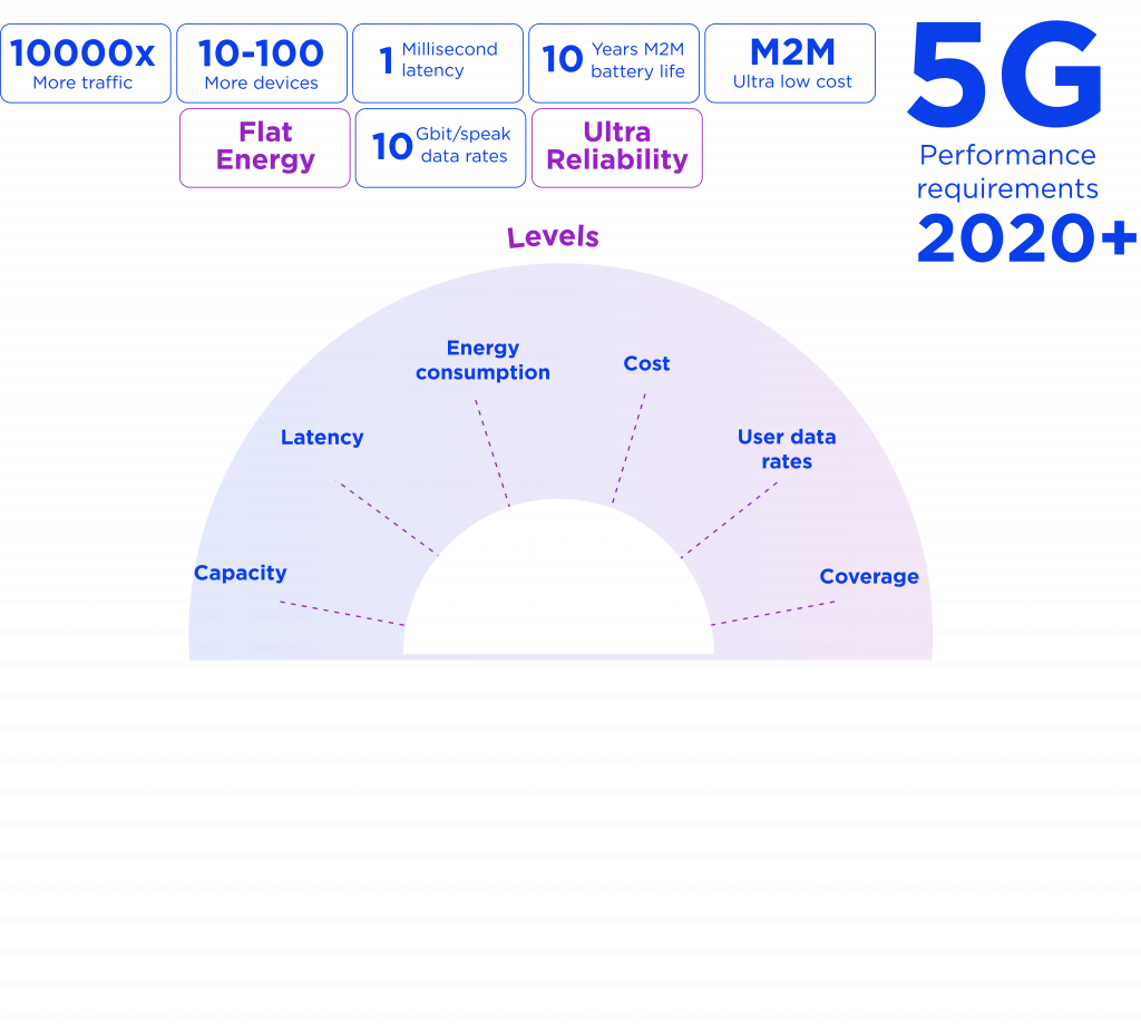 5G for Gaming