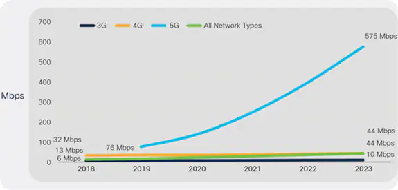 Global 5G Adoption to Triple in 2021