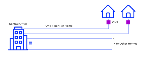 FTTH - Home Run – This architecture uses a fibre running from the central office (CO) directly to the home/customers. This is primarily used in some of the small setups like gated communities with 2 fibres; one digital for Internet and VoIP, the other for analogue CATV. This is also known as a point-to-point or P2P network.