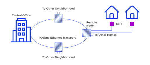 FTTH Active Star type of network leverages fibre from the central office to a local active node carrying multiplexed signals. These signals are then distributed to all the customers. It contains a multi-fibre cable leading from the central office to a local network switch.