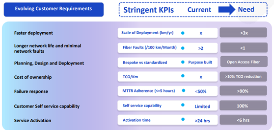 Customer requirements in the telecom sector are growing at a faster pace. Demanding not only better optical connectivity but also stringent KPIs to address the FTTH network problems. The diagram below discusses industry-standard KPIs required to resolve scaled FTTH network requirements.