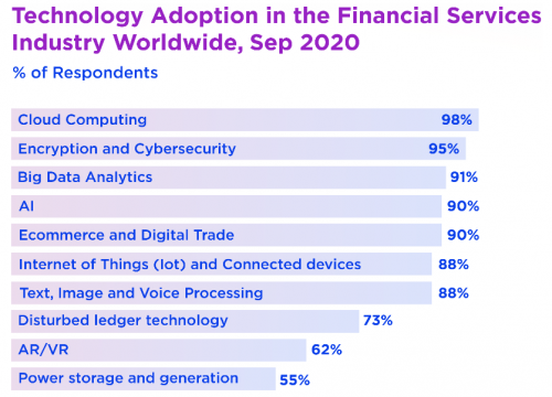 Technology Adaption in Financial Services
