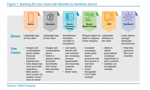 Banking 5G Use Cases