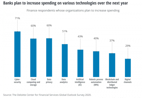 Banks Plan to increase on various technologie s over the next year