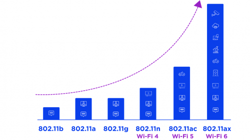 The evolution of WiFi standards