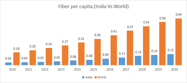 Faster fiberisation is what India needs