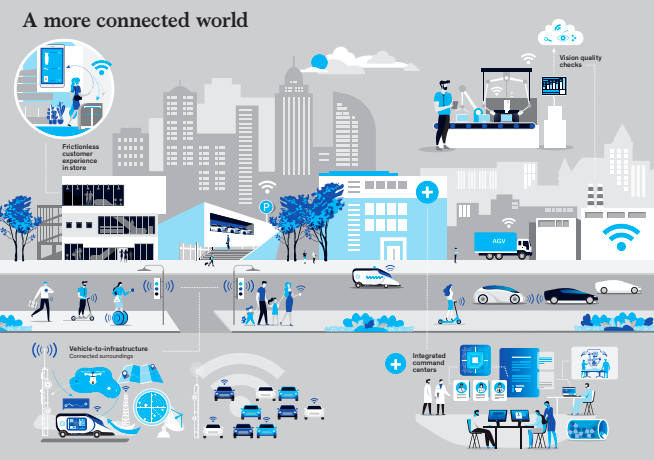 World with 5G