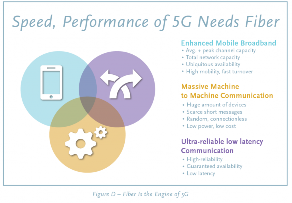 5G Needs Fiber for Speed and Performance