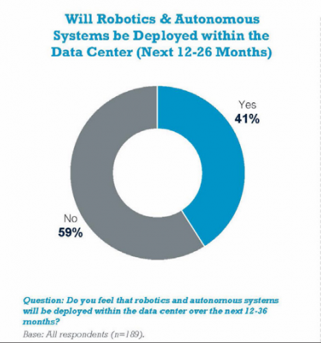 Robotics and Autonomous Systems be Deployed within the Data Center