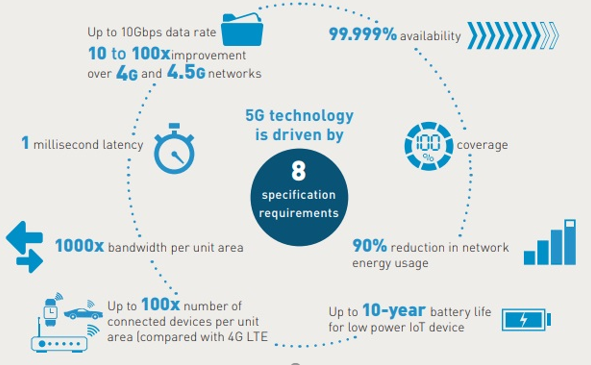 What is 5G capable of?