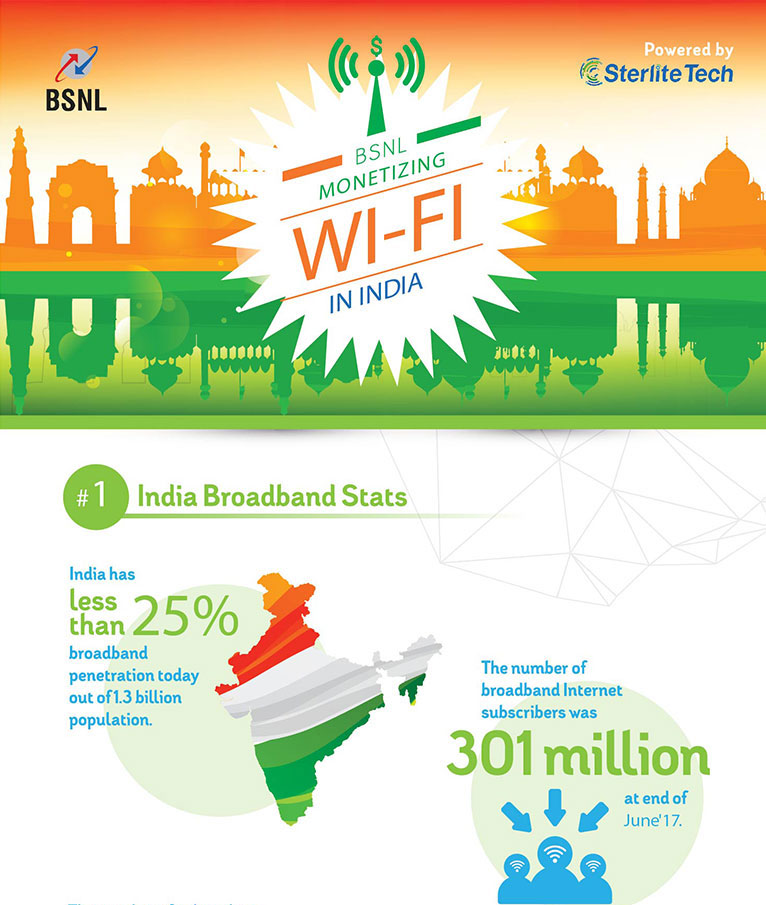 BSNL Monetizing Wi-Fi in India