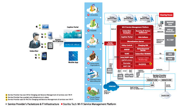 Service Provider Wi-Fi products architecture